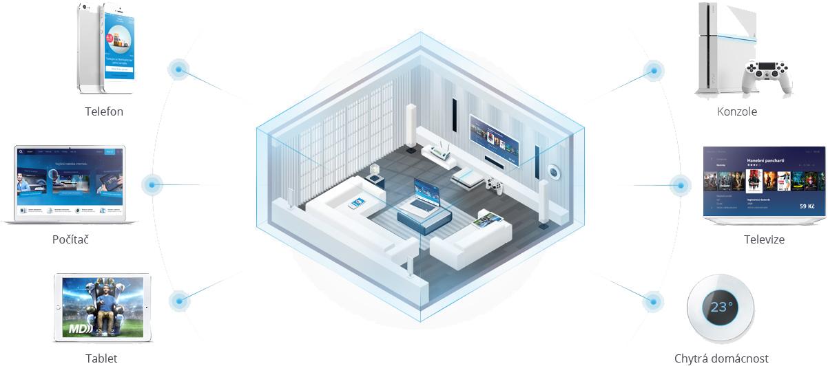 S VDSL internetem získáte stabilní připojení pro veškerou internetovou zábavu